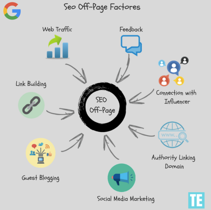 SEO Off Page Factors