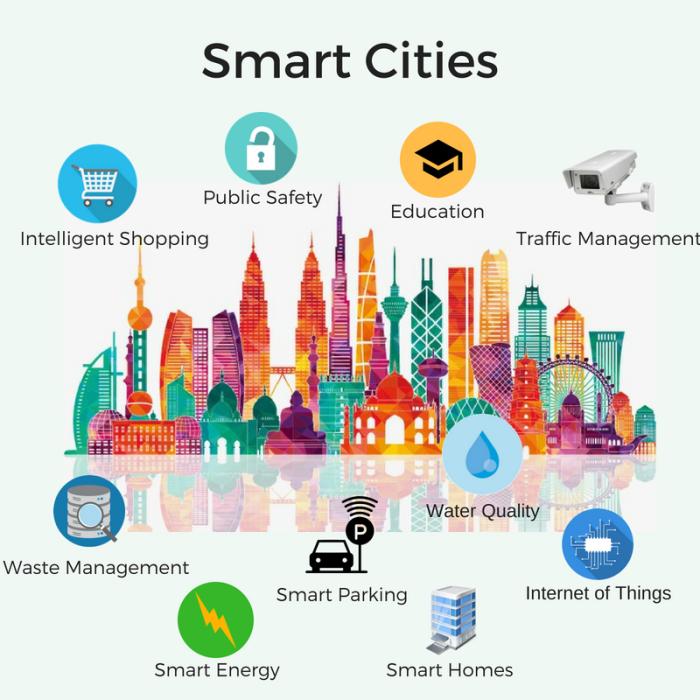 Smart City Example