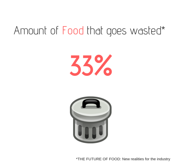 Food Waste Future Foods
