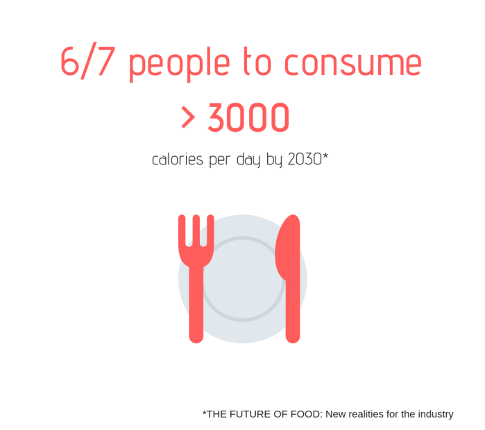 Future Food what we will eat